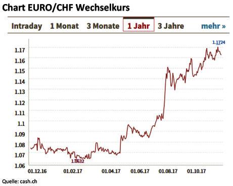Entwicklung EURO/CHF Wechselkurs